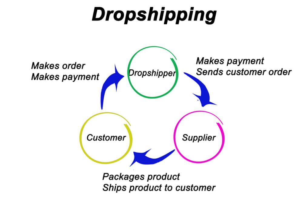 Sistem bisnis dropshipping